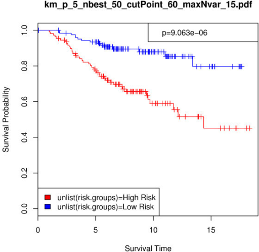 5-gene Breast cancer data, n = 234: Kaplan-Meier survival analysis curve as a nonparametric estimator of the difference between risk groups. In this analysis, p = 5, nbest = 50, maxNvar = 15, and cutPoint = 60. Validation set risk scores were predicted using 5 top-ranked genes across 2 selected models. Survival time is given in years, p-value = 9.06e-06, and chi-square = 19.699.