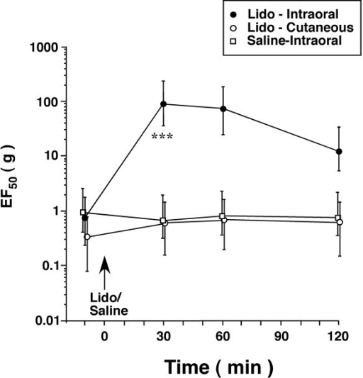 Effect of local anesthesia on mechanical allodynia and hyperalgesia after TASM ligation. To verify allodynia/hyperalgesia related to tendon injury, local anesthesia was induced in the intraoral site around the TASM or the overlying skin ipsilaterally by lidocaine (4%, 0.05-0.2 ml) in rats receiving tendon ligation and having developed allodynia/hyperalgesia. Compared to saline-treated rats (Saline-Intraoral, n = 5), allodynia/hyperalgesia was significantly attenuated when lidocaine was infiltrated into the TASM site (Lido-Intraoral, n = 5) at 30 min after lidocaine (***, p < 0.001, vs. saline). Local anesthesia of the skin overlying TASM (Lido-Cutaneous, n = 5) did not affect hyperalgesia. Note that some symbols are slightly shifted horizontally for clarity. Error bars represent 95% confidence intervals.