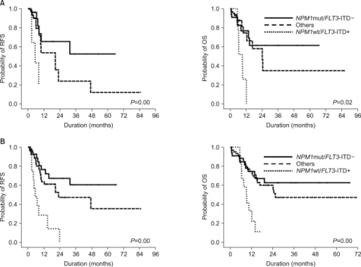 Kaplan-Meier analysis of CN-AML for RFS and OS according to the combined NPM1mut and FLT3-ITD+ status. (A) RFS and OS before transplantation. (B) Overall RFS and OS. Abbreviations: CN, cytogenetically normal; NPM1mut, nucleophosmin gene mutation; NPM1wt, wild-type nucleophosmin gene; FLT3-ITD, fms-like tyrosine kinase 3 gene-internal tandem duplication; RFS, relapse-free survival; OS, overall survival.