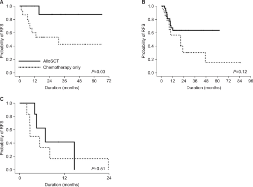 RFS analysis of the alloSCT patients versus the chemotherapy-alone patients according to the combined NPM1mut and FLT3-ITD+ status. (A) NPM1mut/FLT3-ITD- (isolated NPM1mut) group. (B) NPM1mut/FLT3-ITD+ or NPM1wt/FLT3-ITD- group. (C) NPM1wt/FLT3-ITD+ (isolated FLT3-ITD+) group. In the NPM1mut/FLT3-ITD- group, the alloSCT patients had significantly longer RFS than the chemotherapy- alone patients (A). The NPM1mut/FLT3-ITD+ or NPM1wt/FLT3-ITD- group also displayed a longer trend of RFS with alloSCT (B). In contrast, the patients with NPM1wt/FLT3-ITD+ showed significantly shorter RFS and alloSCT did not improve the outcome of this subset (C). Abbreviations: NPM1mut, nucleophosmin gene mutation; NPM1wt, wild-type nucleophosmin gene; FLT3-ITD, fms-like tyrosine kinase 3 gene-internal tandem duplication; RFS, relapse-free survival; alloSCT, allogeneic stem cell transplantation.