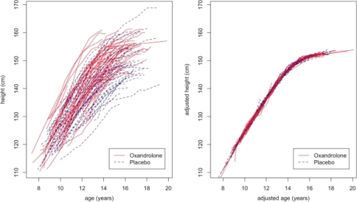 Turner Study data. Left: 105 height growth curves and 1321 heights from 9 to 19 years as randomized (oxandrolone red solid lines, placebo blue dashed lines). Right: the same curves after SITAR adjustment