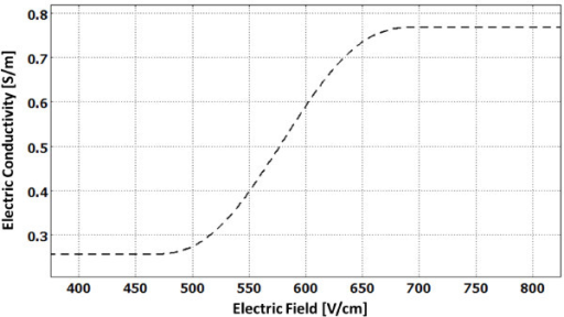Electric conductivity of tissue as a function of the local electric field. This plot was determined by the flc2hs Heaviside function. The conductivity changes from a baseline σ0 = 0.256 S/m to σ = 3.0 · σ0 = 0.767 S/m at the onset of the IRE pulses. Note: We assumed that once the conductivity increased due to electroporation it would not revert back.