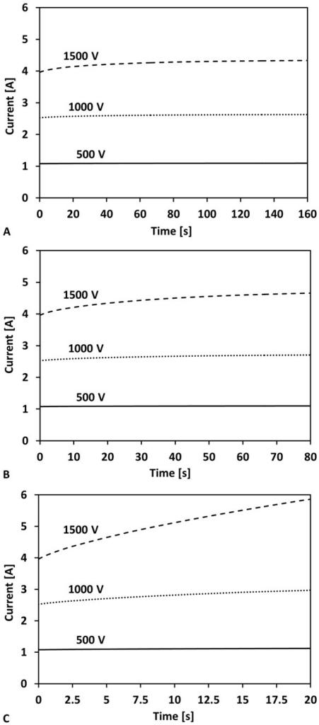 Time history of the total current during an eighty pulse (50 μs) IRE treatment. The pulses were delivered at frequencies of A) 0.5 Hz (160 s), B) 1 Hz (80 s), and C) 4 Hz (20 s). The applied voltages were 500 V, 1000 V, and 1500 V for each frequency investigated.