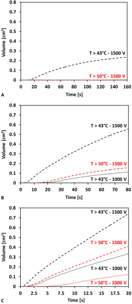 Time history of the volumes of tissue exposed to temperatures greater than 43°C and 50°C. The IRE treatment used eighty pulses (50 μs) with pulse frequencies of A) 0.5 Hz (160 s), B) 1 Hz (80 s), and C) 4 Hz (20 s). The applied voltages were 500 V, 1000 V, and 1500 V for each frequency investigated.
