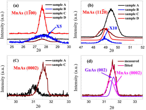 XRD patterns. XRD patterns measured by synchrotron radiation for reflections of MnAs  in the specular geometry,  and (0002) in the grazing incidence geometry for samples A (black), B (blue), C (wine), and D (red). The radial scan along MnAs (0002) of sample C can be fitted well by two peaks centered at 31.44 and 31.61 which can be ascribed to MnAs (0002) and GaAs (002), respectively (d).