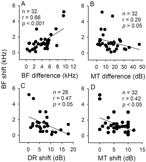 Correlation among different modulated parameters of ICMdu neurons in relation to BF and MT differences.Linear regression analyses of the scatter plots showing the BF shift in relation to BF and MT differences (A,B) as well as to DR and MT shift (C,D). N: number of neurons (see Fig. 6 for legends).