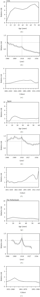 Tuberculosis mortality from 1900–1940, analyzed by age-period-cohort (APC) model in the USA, Japan, and the Netherlands. (a), (d), and (g) show the age effect, respectively, in the USA, Japan, and the Netherlands. (b), (e), and (h) show the period effect, and (c), (f), and (i) show the cohort effect for the three countries. The precisions of the age grouping were every 10 years for USA and the Netherlands, and every 5 years for Japan. The vertical solid lines and the dotted lines in (b), (e), and (h) represent the year 1918 and the 95% confidence interval (CI) of period effect derived from the profile likelihood. The dashed horizontal lines in all panels mark out the relative risk of 1.
