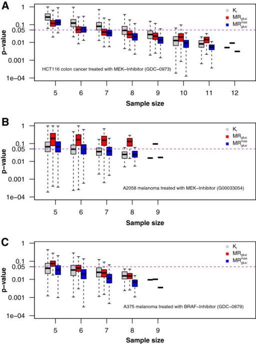 Experimental statistical power at day 7 post-dose. Three panels correspond to three animal models from Table 2. Each shows Student's t-test results from treatment comparisons of control and treatment groups of mice as a function of sample size and using three PET metrics. (A) HCT116 colorectal cancer in Nu/Nu mice. (B) A2058 melanoma cancer in Nu/Nu mice; (C) A375 melanoma cancer in Nu/Nu mice. Results were calculated for the full group size of n animals and for all possible combinations of individuals (limited to a maximum of 4,000 random samples) studied in four progressively smaller subsets (x-axis). The y-axis (log10 scale) indicates the significance level p-value. The purple dashed line indicates a significance level of 0.05. Every boxplot includes a bold horizontal line that indicates the median p-value. The box length shows the interquartile range (25% to 75%), and the whiskers show minimum and maximum observed p-values.