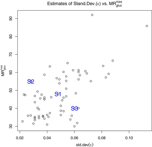 Estimates ofand standard deviation (ε) in the 66 studies described in Table2. Illustrative cases discussed in the text are marked as S1, S2, and S3.