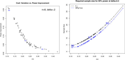 Power improvement. Left panel: power improvement in using compared to Ki when n = 8, δ = 0.2 as a function of the CV in Ki for the 66 studies of Table 2. Right panel: scatter plot estimates of the sample size required to reach 80% statistical power as a function of the CV in Ki. The power curve for Ki is shown in black and for, in blue. The parameter values and power improvement of the three simulation settings S1, S2, and S3 are depicted for reference in each plot.