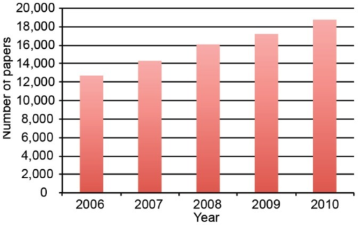 Total worldwide stem cell papers by year.Shown is the total number of papers published worldwide in stem cell research by year, 2006–2010.