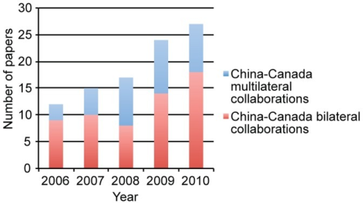 Total China-Canada collaboration papers written per year.Shown is the total number of stem cell papers co-authored by China and Canada, 2006–2010. The number of bilateral collaboration papers between the two countries is shown in red, while the number of multilateral collaboration papers, involving other countries in addition to China and Canada, is shown in blue.