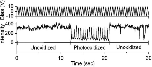 Fluorescence modulation of a single-MEH-PPV molecule by photooxidation and an electric field. Reprinted with permission from Ref. [69]. Copyright (2004) American Chemical Society.