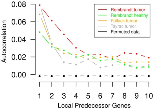 Local chromosomal dependencies of gene expression levels in different types of cancer.Spatial correlations of expression levels of genes in increasing chromosomal order up to ten were quantified by an average autocorrelation function that considers each chromosome-specific expression profile in each individual tumor sample. The autocorrelation function quantifies the similarity of gene expression levels of neighboring genes on a chromosome in a fixed distance. Corresponding average autocorrelation functions are shown for three types of cancer (i) different types of gliomas (red) [33], (ii) breast cancer expression profiles (orange) [3] and (iii) glioblastoma expression profiles (grey) [4]. Additionally, the green curve represents the average autocorrelation function of normal brain reference gene expression profiles taken from [33]. Due to chromosomal aberrations in gliomas, expression levels of genes in close chromosomal proximity tend to show greater similarity in gliomas (red) than in corresponding normal brain tissues (green). Moreover, the black curve represents mean values and standard deviations of the average autocorrelation function for randomly permuted glioma gene expression profiles from [33] across 100 repeats. The observation of significant local chromosomal dependencies in tumor expression profiles compared to permuted expression profiles motivates the development of autoregressive higher-order HMMs for the analysis of tumor expression profiles.