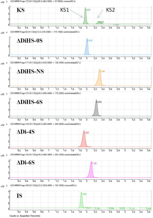 Chromatograms of disaccharidesChromatograms for disaccharides of KS 1 and 2 (digested bovine cornea), ΔDiHS-NS, ΔDiHS-0S, ΔDiHS-6S, ΔDi-4S (DS), ΔDi-6S (C6S), and chondrosine (IS). Polymer KS was separated with mono-sulfated KS [KS1: Galβ1-4GlcNAc(6S)] and di-sulfated KS [KS2: Gal(6S)β1- 4GlcNAc(6S)] after digestion by keratanase II. Equipment: 6460 Triple Quad MS/MS with 1260 infinity LC (Agilent Technologies). IS: Internal Standard.