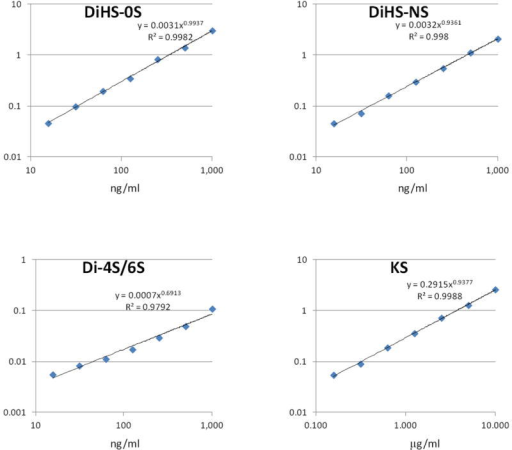 Calibration curves for each disaccharide by RF-MS/MS. X-axis shows actual concentration of disaccharide in solution (ng/ml), while Y-axis shows measured AUC (arbitrary units). KS comprises KS1 and KS2, and ΔDi-4S/6S comprises DS and DiHS-6S.