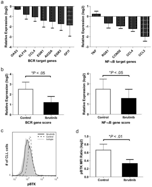 Ibrutinib inhibits BCR and NF-κB signaling in xenografted CLL cells. Mice treated with vehicle (control) or ibrutinib were sacrificed 3-4 weeks post xenografting. (a) CLL cells of ibrutinib treated mice as compared to untreated control mice (n=6 per treatment group) show decreased expression of representative BCR (left panel) and NF-κB (right panel) target genes (described in 3). Shown is the mean (± SEM) ratio between mRNA levels for each of the indicated genes in CLL cells purified from the spleen of treated as compared to untreated mice. (b) The signature scores for the BCR and NF-κB pathways were computed as the averaged expression of the respective target genes (as in Figure 3a). Shown is the relative expression in CLL cells from the spleen normalized to PB. (c) A representative histogram shows a decrease of BTK phosphorylation (pBTK) in CLL cells of treated mice. Note: pBTK in treated mice is reduced to the level of isotype control. (d) Shown is the mean (± SEM) MFI ratio of pBTK to isotype control in CLL cells from control and ibrutinib treated mice. The multivariable analysis used to test for significance in all panels is described in Materials and Methods.