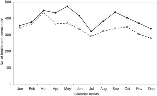 Seasonal variation in clinically diagnosed soft-tissue knee injuries for men (closed circles) and women (open circles): Skåne Healthcare Register, 2004 to 2012.