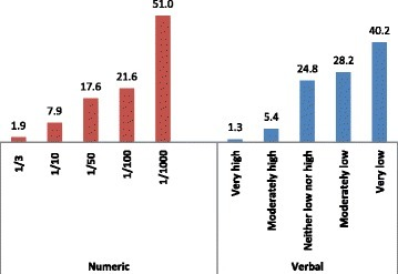 Numeric and verbal measures of breast cancer risk perceptions of women (%).