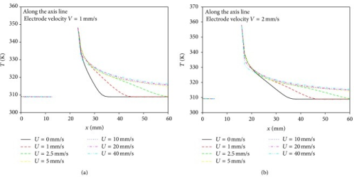Temperature distributions along the interfacial surface in the axial direction for various blood velocities at electrode velocities (a) V = 1 mm/s and (b) V = 2 mm/s.