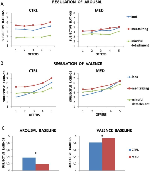 Results from Experiment 1.Both groups were able to regulate their emotions in terms of arousal (Panel A) and valence (Panel B). Collapsing for offers and strategies, meditators showed a lesser emotional reactivity (lower arousal, Panel C, left) and more pleasant emotions (higher valence, Panel C, right).