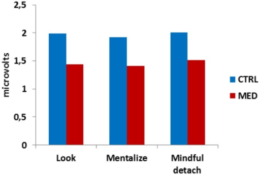 Physiological results.Skin conductance analyses confirmed a baseline difference between meditators and controls in terms of reduced physiological reactivity.