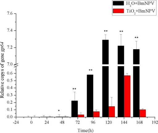 Relative copies of gp64.Black and red histograms represent the control group and the experimental group, respectively. X and Y axes represent the time after infection and the relative copy numbers BmNPV gp64, respectively. The bars in the figure with different letters indicate statistically significant differences (p<0.05).