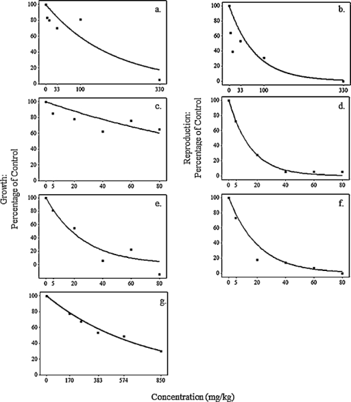 Modelling dose–response curves. Curves fitted to experimental laboratory data for (a, c, e and g) growth and (b, d and f) reproduction, for (a, b) copper oxychloride by Helling et al. (2000); (c, d) chlorpyrifos by Zhou et al. (2007), (e, f) chlorpyrifos by Zhou et al. (2011) and (g) copper oxychloride by Maboeta et al. (2004). R2 values for regression curves in a, b, c, d, e, f and g are: 0.81, 0.73, 0.65, 0.99, 0.92, 0.96 and 0.99, respectively. Reproduction and growth data are represented as a reduction in life cycle trait compared to the control under different concentrations. Regression coefficients determining these curves are used to investigate the putative metabolic pathway for each pesticide.