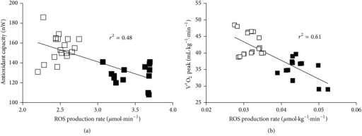 Panel plots of relationship between ROS production rate (μmol·min−1) and (a) antioxidant capacity (nW) and (b) peak ROS production rate (μmol·min−1·kg−1) and V′O2  peak (mL·kg−1·min−1) recorded at the end of IE in the two sessions: before (PRE Trg, full squares) and after (POST Trg, empty squares) training. The linear regression fit (solid line) is also shown and so is the correlation coefficient (r2) reported in each panel. A significant linear relationship in the ROS production between antioxidant capacity (P < 0.0001) and V′O2 peak (P < 0.0001) values was estimated.