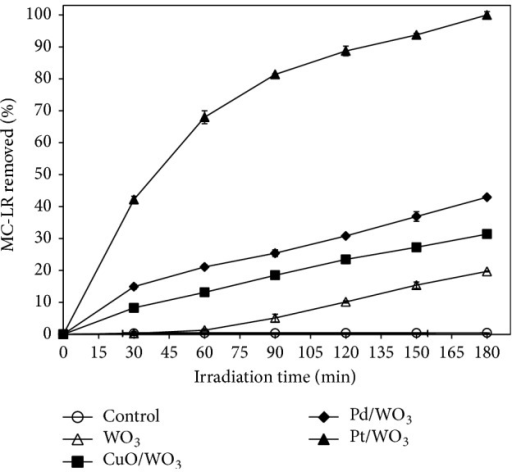 The effect of catalysts on the efficiency of photocatalytic degradation of MC-LR. (Experimental conditions: MC-LR concentration of 1 mg L−1, catalyst concentration of 100 mg L−1, and simulated solar light intensity of 0.4 mW cm−2.)
