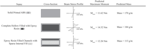 The calculated maximum bending moment for the various fill-composite cross-sections shows the ability to increase the capable bending load by 25% or reduce the mass of the beam by 33% using fill compositing with Epoxy resin.