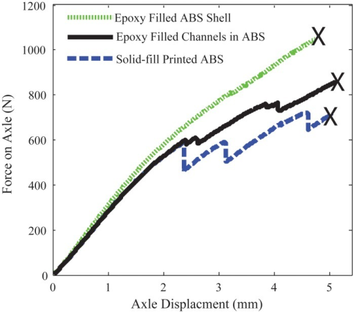 Comparison of wheel strength shows a 45% increase in load capacity using fill compositing with epoxy resin versus a solid printed ABS component.The black x shows the point of failure.
