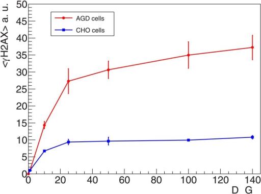 Measured γH2AX dose response curve.γH2AX fluorescence intensity measured with flow cytometry 1 h after X-rays irradiation of AGD and CHO cells; error bars show standard error of the mean for four independent samples. Fluorescence intensity is in arbitrary units.