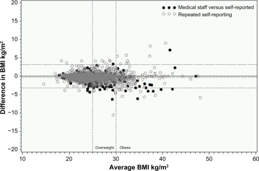 Difference in BMI between the two measurements versus the average of the two values.Note: Dashed lines indicate overall mean and 95% limits of agreement, vertical lines indicate limits for overweight and obese BMI values.Abbreviation: BMI, body mass index.