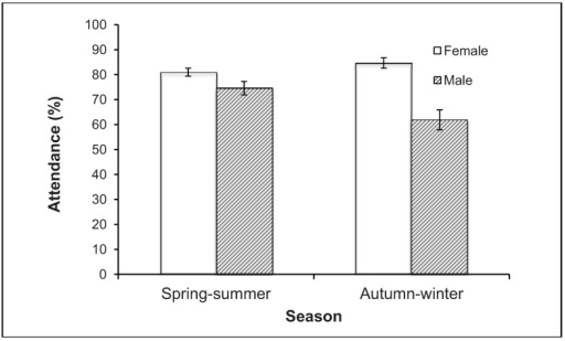 Mean attendance rate of individual male and female Eastern Grey Kangaroos Macropus giganteus (tagged as adults) in autumn/winter and spring/summer on the Anglesea golf course from May 2008 to November 2013. Data from censuses recording ≥50 tagged adults (8 autumn/winter and 16 spring/summer), from the first census after each individual was tagged to the last in which it was known to be alive, excluding individuals spanning <10 censuses. Error bars show standard error.
