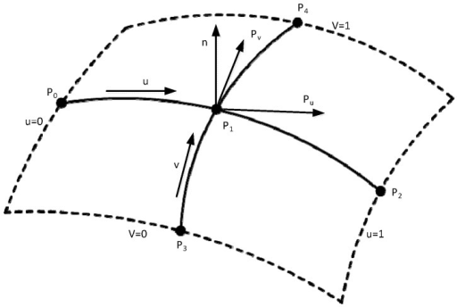 Quadratic Bezier curves intersect.