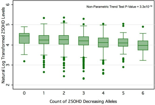 25OHD level by number of 25OHD-decreasing alleles in the CaMos cohort.Here we show the box-plot of natural-log-transformed 25OHD by the count of 25OHD-decreasing alleles in the CaMos population. A count of zero represents individuals with no 25OHD-decreasing alleles (or homozygous at each loci for the 25OHD-increasing allele), and a count of six represents an individual with six 25OHD-decreasing alleles. No individuals with a count of seven or more 25OHD-decreasing alleles were observed in this cohort. The center line and error bars represent the mean level of natural-log-transformed 25OHD and its 95% CI for each respective allele count. Note a negative trend between allele count and mean natural-log-transformed 25OHD.