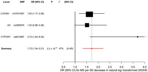 Mendelian randomization estimate of the association of 25OHD level with risk of multiple sclerosis excluding the DHCR7 locus.Estimates obtained using a fixed-effects model.