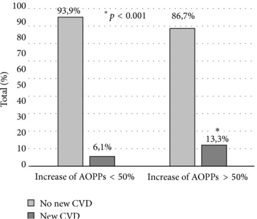 Incidence of new cardiovascular (CV) disease according to changes of plasma AOPPs level during one year on PD. Patients with an increase of AOPP higher than 50% (n = 15) had 4.7 times greater risk of developing a new CV event than those with a smaller increase of AOPP (n = 33). ∗p < 0.001 (significant CV disease in patients with an increase of plasma AOPPs levels greater than 50% versus lower than 50%).