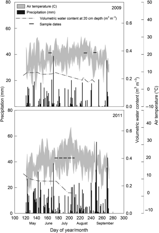 Environmental conditions during 2009 and 2011. Precipitation amount (mm) in black bars on primary y-axis (left), volumetric water content at 20 cm depth (m3 m−3) on secondary axis (right) and air temperature (°C) minimum and maximum daily values on tertiary y-axis (far right). Sample dates for data shown in remainder of results are displayed with dashed horizontal lines.