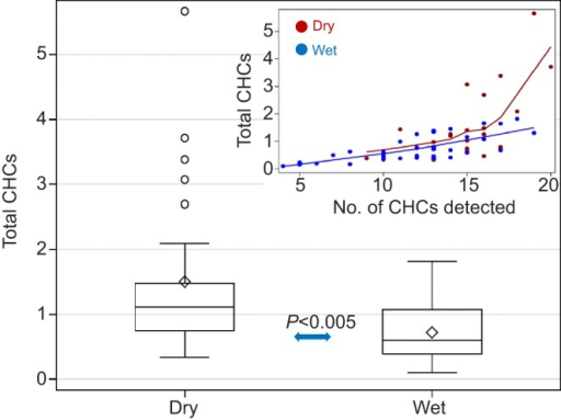 Differences in total cuticular hydrocarbons (CHCs) between treatments. The larger variance of the dry treatment (box plot and inset) was detected by Brown and Forsythe's test of homogeneity of variance (P<0.019). The difference between means was evaluated by Welch's ANOVA. Inset shows the relationship between total CHCs and the number of CHC peaks (note the 5 extreme values). Ndry=26 and Nwet=38.