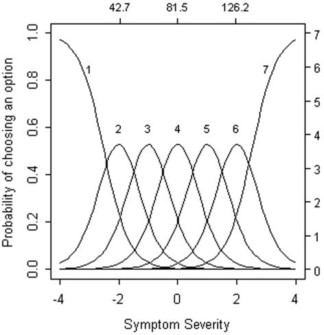 Option characteristic curves for an ideal item. The probability of endorsing an individual option (y-axis) from this idealized item is plotted as a function of expected total scores (upper x-axis) and standard normal quantiles (lower x-axis). Expected total scores show the level of symptom severity at which different options are endorsed. Standard normal quantiles, which are analogous to z-scores, show the proportion of the sample at different levels of expected total scores. Key features of this idealized item are described in the main text.