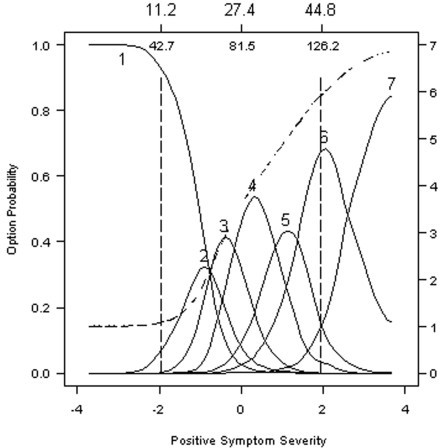 Option characteristic curves and expected item total score for Item 1: Delusions. Option characteristic curves (solid lines) and expected item total score (dashed line) are plotted as a function of scores on the Positive Symptomatology Subscale form the PANNS, expressed as standard normal scores (lower x-axis) and expected total scores (upper x-axis). The probability of endorsing an option characteristic curve (solid lines) is scaled on the left y-axis and the expected item score (dashed line) is scaled on the right y-axis. Many features of an ideal item are evident in this plot.