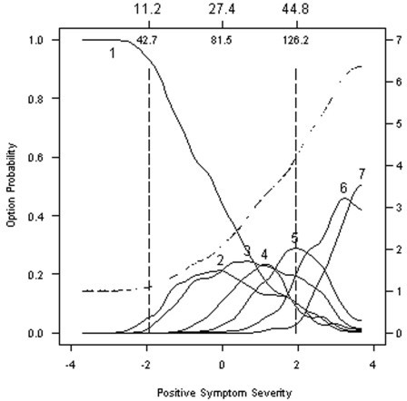 Option characteristic curves and expected item total score for Item 5: Grandiosity. Option characteristic curves (solid lines) and expected item total score (dashed line) are plotted as a function of scores on the Positive Symptomatology Subscale form the PANNS, expressed as standard normal scores (lower x-axis) and expected total scores (upper x-axis). Option characteristic curves (solid lines) indicate that a number of opportunities for improvement. Options 2, 3 and 4 overlap substantially as do Options 6 and 7 suggesting rating these options is inherently difficult for raters. Option 1 in this item was most frequently endorsed by over half the sample, indicating that these options are only endorsed as a higher level of symptoms severity than in other options. The item characteristic curve (broken line) increases smoothly in all but the lowest region of symptom severity, but increases more slowly than the item characteristic curve in Item 1 or 3. Expected item scores for this item are generally lower at comparable regions of symptom severity than for Items 1 or 3.