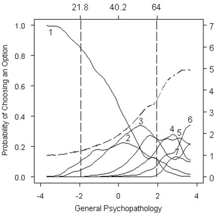 Option characteristic curves and expected item total score for Item 19: Mannerisms and posturing. Option characteristic curves (solid lines) and expected item total score (dashed line) are plotted as a function of scores on the General Psychopathology Subscale from the PANNS, expressed as standard normal scores (lower x-axis) and expected total scores (upper x-axis). Option characteristic curves (solid lines) overlap between Options 1 and 2 but generally well differentiated. However, options are generally only endorsed at more severe levels of symptomatology. Option 1 was most likely to be endorsed than any other option, in over half the sample, namely with individuals scoring less than 81 on the 30-item PANSS.