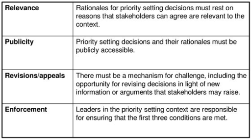 The four conditions of 'accountability for reasonableness'.