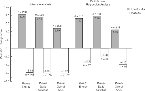 QoL mean change scores by treatment group: results of univariate (Littlewood et al, 2001) and multiple linear regression analyses* (CLAS scales). *P values adjusted for multiple comparisons (sequentially rejective Bonferroni procedure).