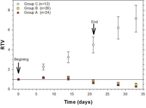 Therapeutic response (Relative Tumor Volume vs. Time) for the control and the experimental groups. Group A: cervical cancer xenografts treated with radiotherapy, cisplatin and gemcitabine as explained in the text; Group B: xenografts treated with radiotherapy and gemcitabine; Group C: untreated xenografts controls. Arrows indicate beginning and end of the treatments. Solid line signals RTV = 1, i.e. no change in tumor volume. Values are given as means ± SEM.