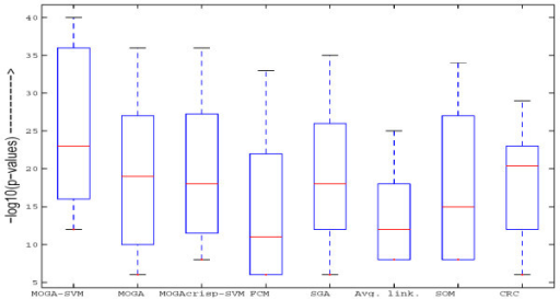 Boxplots of the p-values of the most significant GO terms of all the clusters having at least one significant GO term as obtained by different algorithms for Yeast Sporulation data. The p-values are log-transformed for better readability.
