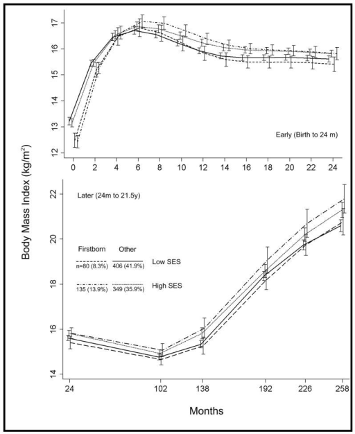Mean body mass index growth curves (with 95% confidence intervals) for groups of males defined by firstborn status and socioeconomic status at birth.